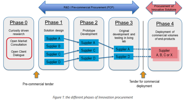 The different phases of innovation procurement. Phase 0: curiosity driven research. Phase 1: solution design. Phase 2: prototype development. Phase 3: original development ans testing in living lab. Phase 4: deployment of commercial volumes of end-products.